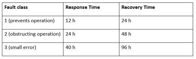 Tabelle_Störungsklassen_YA software gebäudereinigung